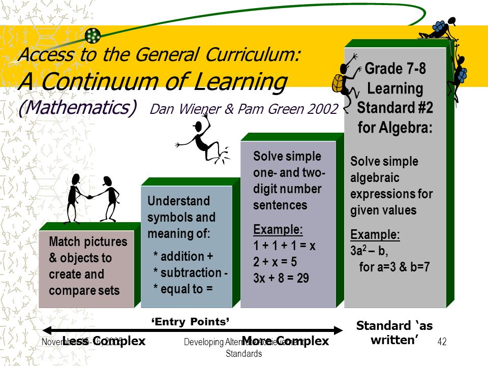 November 15-16, 2005Developing Alternate Achievement Standards 42 Access to the General Curriculum: A Continuum of Learning (Mathematics) Dan Wiener & Pam Green 2002 Grade 7-8 Learning Standard #2 for Algebra: Solve simple algebraic expressions for given values Example: 3a 2 – b, for a=3 & b=7 Match pictures & objects to create and compare sets Understand symbols and meaning of: * addition + * subtraction - * equal to = Solve simple one- and two- digit number sentences Example: 1 + 1 + 1 = x 2 + x = 5 3x + 8 = 29 Standard as written Less Complex More Complex Entry Points