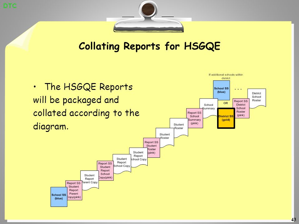 43 Collating Reports for HSGQE The HSGQE Reports will be packaged and collated according to the diagram.