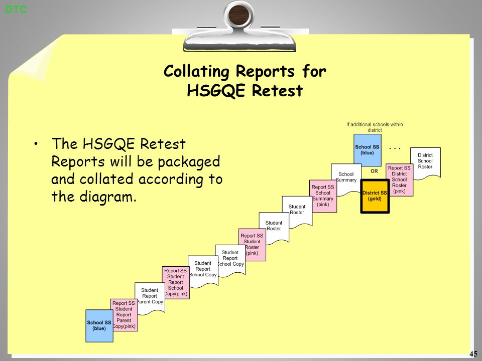 45 Collating Reports for HSGQE Retest The HSGQE Retest Reports will be packaged and collated according to the diagram.