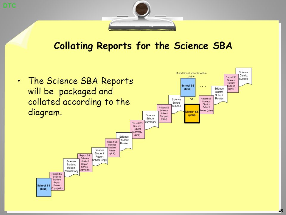 49 Collating Reports for the Science SBA The Science SBA Reports will be packaged and collated according to the diagram.