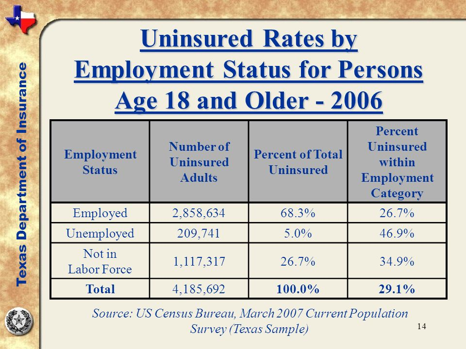 14 Uninsured Rates by Employment Status for Persons Age 18 and Older - 2006 Employment Status Number of Uninsured Adults Percent of Total Uninsured Percent Uninsured within Employment Category Employed2,858,63468.3%26.7% Unemployed209,7415.0%46.9% Not in Labor Force 1,117,31726.7%34.9% Total4,185,692100.0%29.1% Texas Department of Insurance Source: US Census Bureau, March 2007 Current Population Survey (Texas Sample)