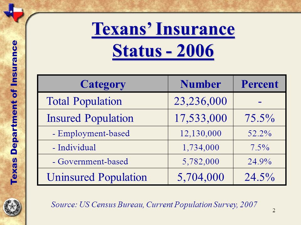 2 Texans Insurance Status - 2006 Texas Department of Insurance CategoryNumberPercent Total Population23,236,000- Insured Population17,533,00075.5% - Employment-based12,130,00052.2% - Individual1,734,0007.5% - Government-based5,782,00024.9% Uninsured Population5,704,00024.5% Source: US Census Bureau, Current Population Survey, 2007
