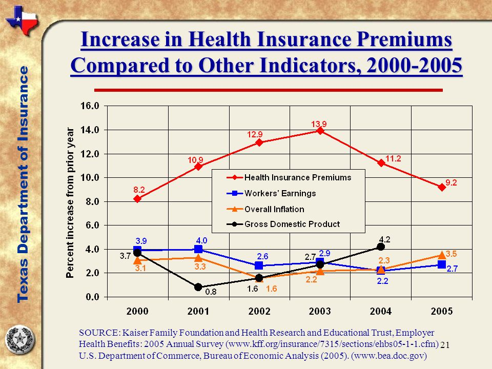 21 Increase in Health Insurance Premiums Compared to Other Indicators, 2000-2005 SOURCE: Kaiser Family Foundation and Health Research and Educational Trust, Employer Health Benefits: 2005 Annual Survey (www.kff.org/insurance/7315/sections/ehbs05-1-1.cfm) U.S.