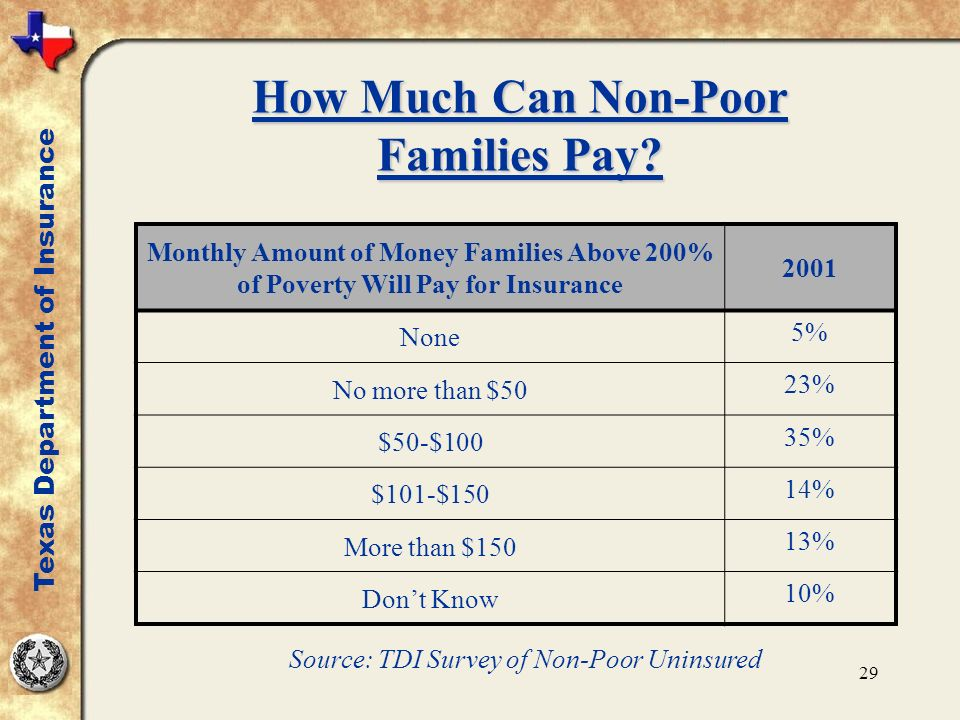 29 How Much Can Non-Poor Families Pay.