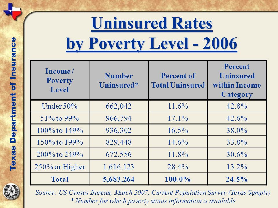 8 Uninsured Rates by Poverty Level - 2006 Texas Department of Insurance Income / Poverty Level Number Uninsured* Percent of Total Uninsured Percent Uninsured within Income Category Under 50%662,04211.6%42.8% 51% to 99%966,79417.1%42.6% 100% to 149%936,30216.5%38.0% 150% to 199%829,44814.6%33.8% 200% to 249%672,55611.8%30.6% 250% or Higher1,616,12328.4%13.2% Total5,683,264100.0%24.5% Source: US Census Bureau, March 2007, Current Population Survey (Texas Sample) * Number for which poverty status information is available