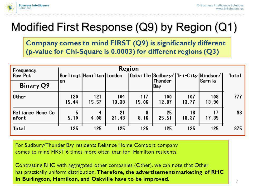 7 Modified First Response (Q9) by Region (Q1) Company comes to mind FIRST (Q9) is significantly different (p-value for Chi-Square is 0.0003) for different regions (Q3) For Sudbury/Thunder Bay residents Reliance Home Comport company comes to mind FIRST 6 times more often than for Hamilton residents.