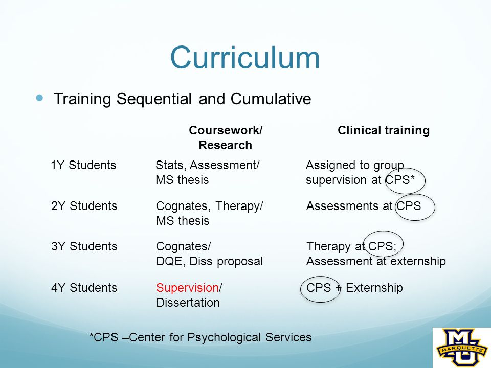 Curriculum Training Sequential and Cumulative Coursework/ Research Clinical training 1Y StudentsStats, Assessment/ MS thesis Assigned to group supervision at CPS* *CPS –Center for Psychological Services 2Y StudentsCognates, Therapy/ MS thesis Assessments at CPS 3Y StudentsCognates/ DQE, Diss proposal Therapy at CPS; Assessment at externship 4Y StudentsSupervision/ Dissertation CPS + Externship