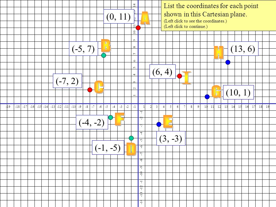 (0, 11) (-5, 7) (-7, 2) (13, 6) (6, 4) (10, 1) (3, -3) (-4, -2) (-1, -5) List the coordinates for each point shown in this Cartesian plane.