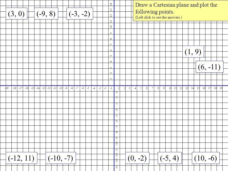 Draw a Cartesian plane and plot the following points.