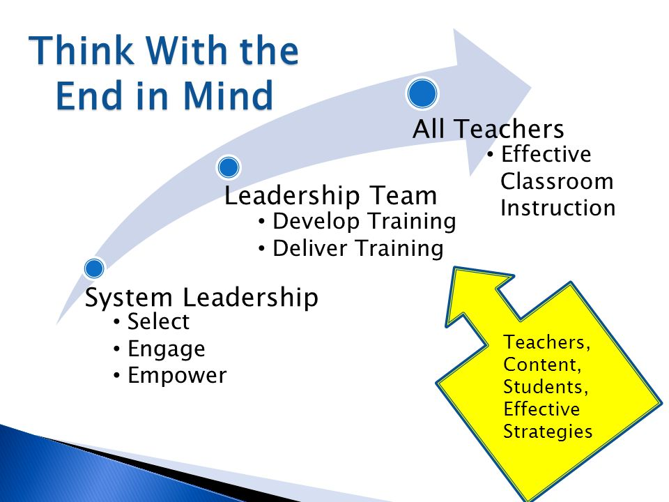 System Leadership Leadership Team All Teachers Select Engage Empower Develop Training Deliver Training Effective Classroom Instruction Teachers, Content, Students, Effective Strategies Think With the End in Mind