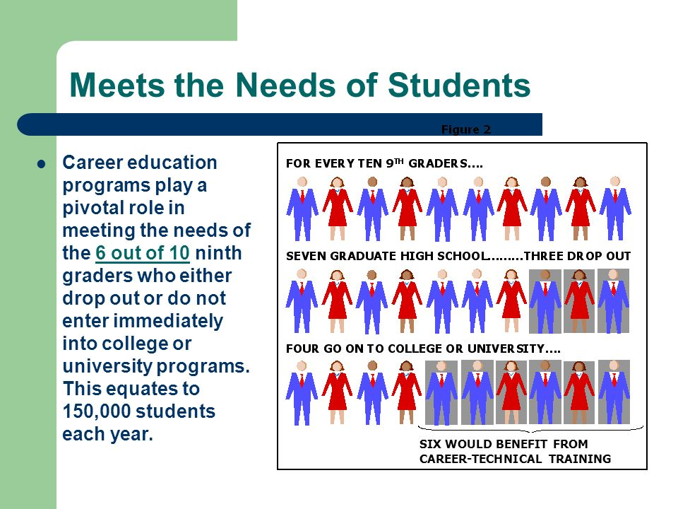 Meets the Needs of Students Career education programs play a pivotal role in meeting the needs of the 6 out of 10 ninth graders who either drop out or do not enter immediately into college or university programs.