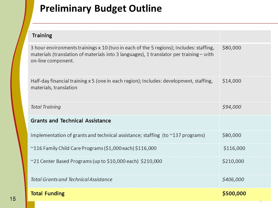 15 Preliminary Budget Outline Training 3 hour environments trainings x 10 (two in each of the 5 regions); Includes: staffing, materials (translation of materials into 3 languages), 1 translator per training – with on-line component.