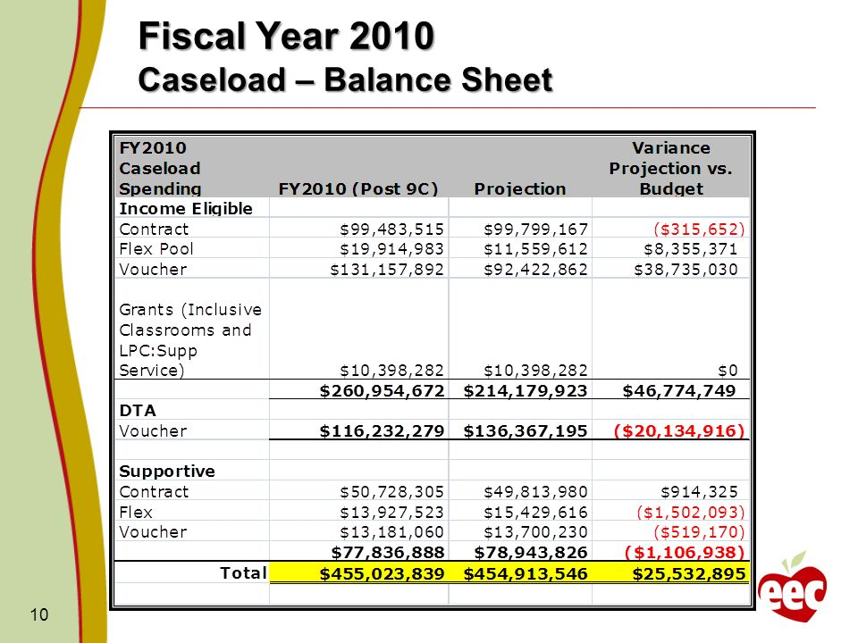 Fiscal Year 2010 Caseload – Balance Sheet 10