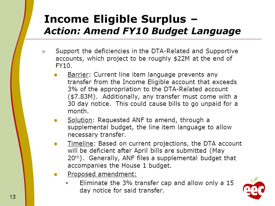 Income Eligible Surplus – Action: Amend FY10 Budget Language Support the deficiencies in the DTA-Related and Supportive accounts, which project to be roughly $22M at the end of FY10.