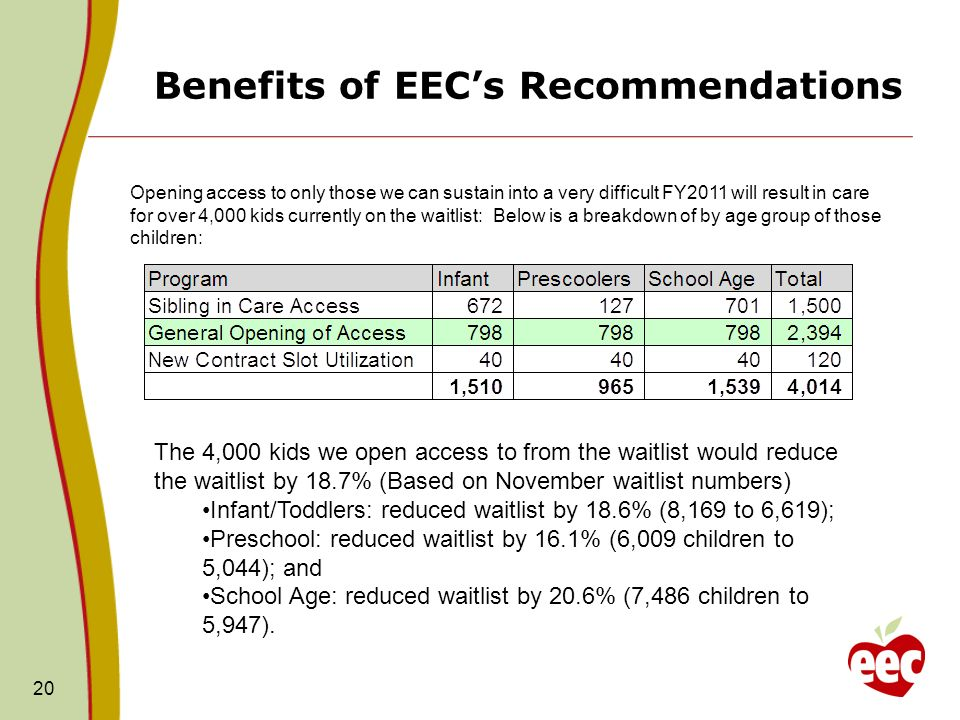 Benefits of EECs Recommendations 20 Opening access to only those we can sustain into a very difficult FY2011 will result in care for over 4,000 kids currently on the waitlist: Below is a breakdown of by age group of those children: The 4,000 kids we open access to from the waitlist would reduce the waitlist by 18.7% (Based on November waitlist numbers) Infant/Toddlers: reduced waitlist by 18.6% (8,169 to 6,619); Preschool: reduced waitlist by 16.1% (6,009 children to 5,044); and School Age: reduced waitlist by 20.6% (7,486 children to 5,947).