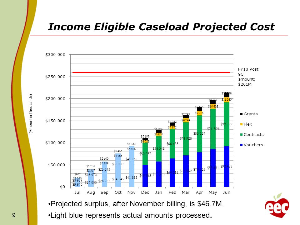 Income Eligible Caseload Projected Cost 9 (Amount in Thousands) Projected surplus, after November billing, is $46.7M.