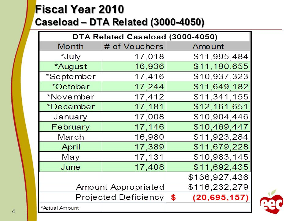 4 Fiscal Year 2010 Caseload – DTA Related ( )
