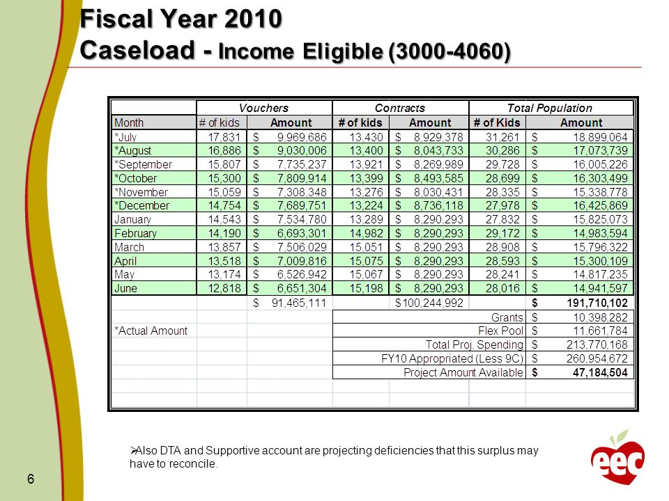 6 Fiscal Year 2010 Caseload - Income Eligible ( ) Also DTA and Supportive account are projecting deficiencies that this surplus may have to reconcile.