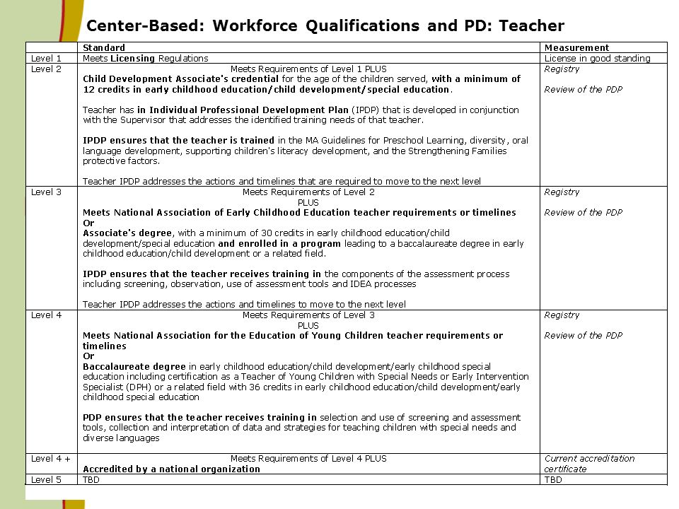 Center-Based: Workforce Qualifications and PD: Teacher 10