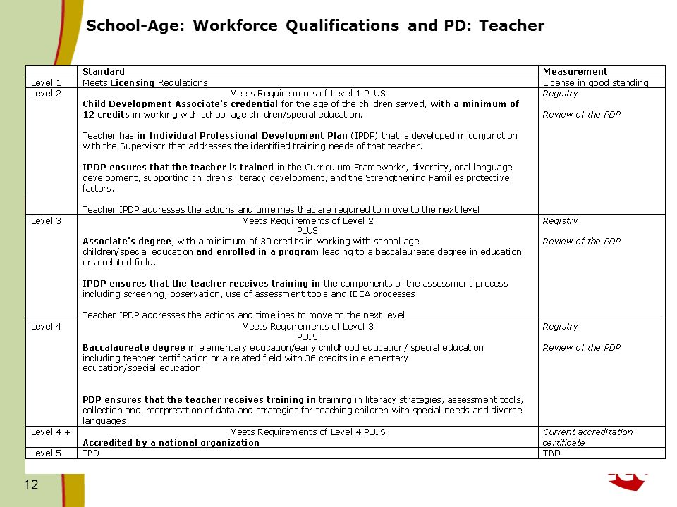 School-Age: Workforce Qualifications and PD: Teacher 12