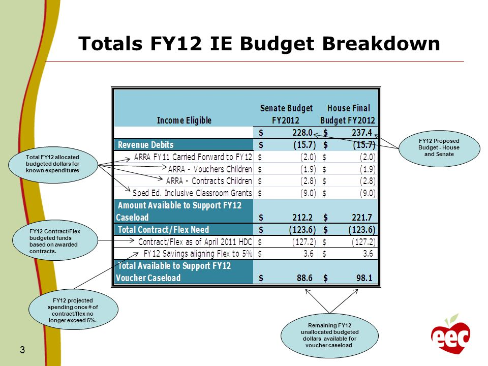 Totals FY12 IE Budget Breakdown 3 Total FY12 allocated budgeted dollars for known expenditures FY12 Contract/Flex budgeted funds based on awarded contracts.
