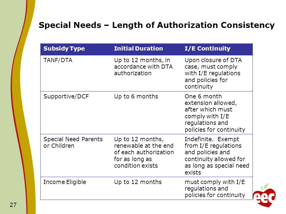 27 Special Needs – Length of Authorization Consistency Subsidy TypeInitial DurationI/E Continuity TANF/DTAUp to 12 months, in accordance with DTA authorization Upon closure of DTA case, must comply with I/E regulations and policies for continuity Supportive/DCFUp to 6 monthsOne 6 month extension allowed, after which must comply with I/E regulations and policies for continuity Special Need Parents or Children Up to 12 months, renewable at the end of each authorization for as long as condition exists Indefinite.