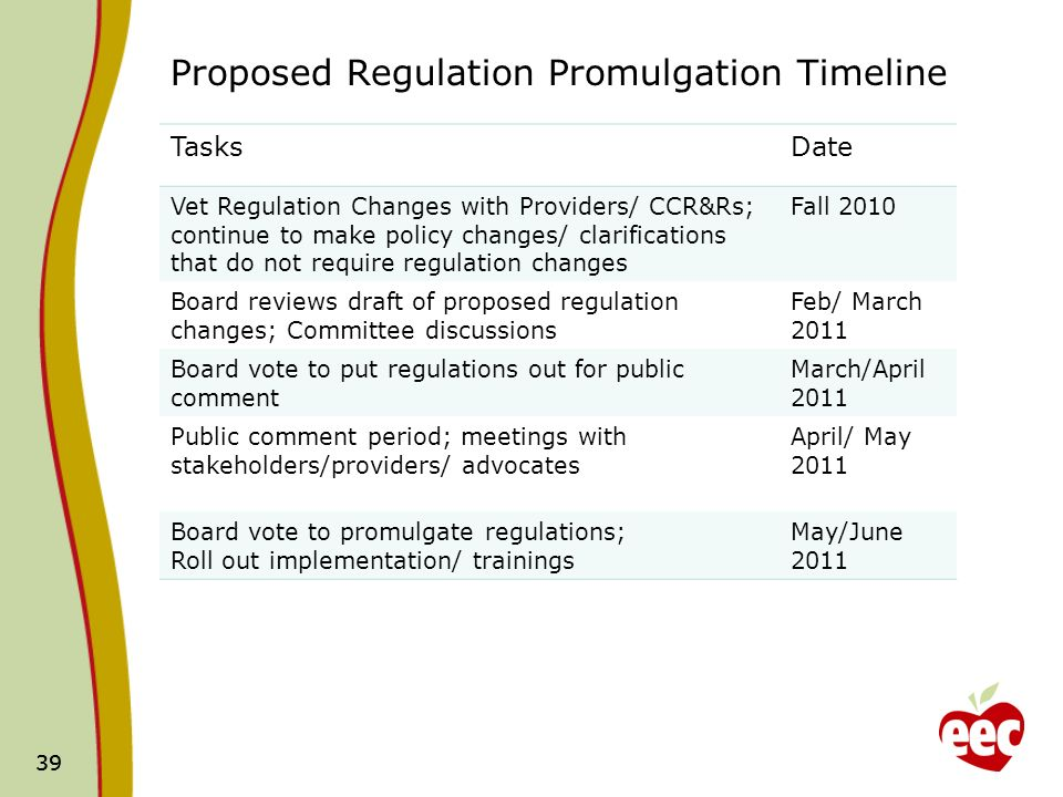 39 Proposed Regulation Promulgation Timeline TasksDate Vet Regulation Changes with Providers/ CCR&Rs; continue to make policy changes/ clarifications that do not require regulation changes Fall 2010 Board reviews draft of proposed regulation changes; Committee discussions Feb/ March 2011 Board vote to put regulations out for public comment March/April 2011 Public comment period; meetings with stakeholders/providers/ advocates April/ May 2011 Board vote to promulgate regulations; Roll out implementation/ trainings May/June 2011 39
