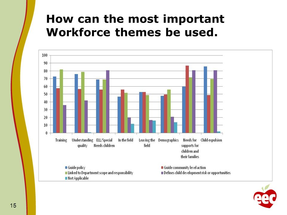 How can the most important Workforce themes be used. 15