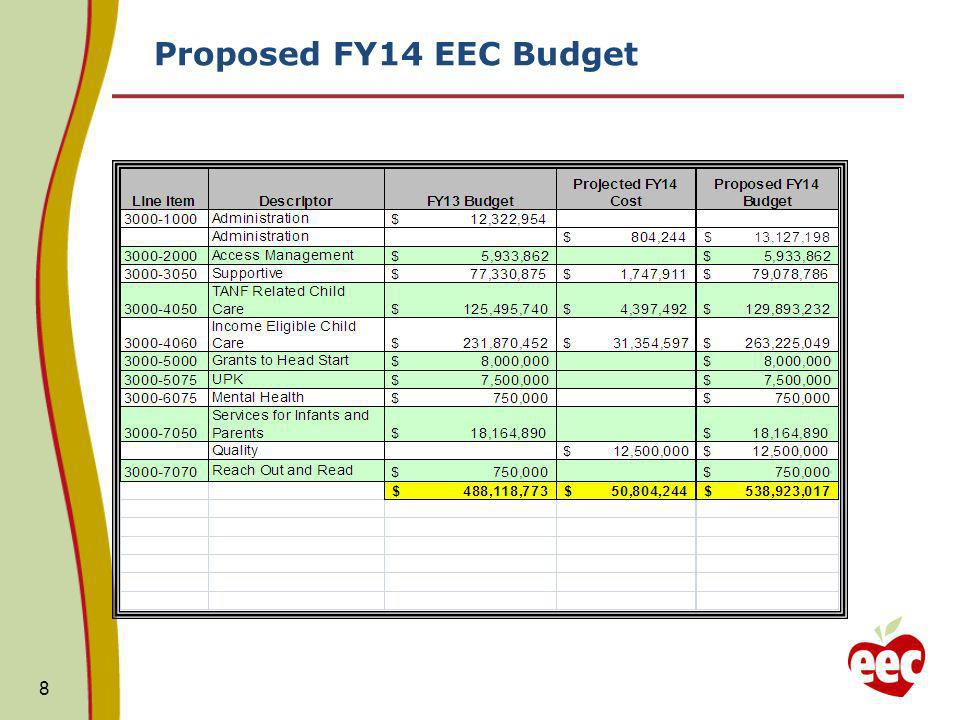 Proposed FY14 EEC Budget 8