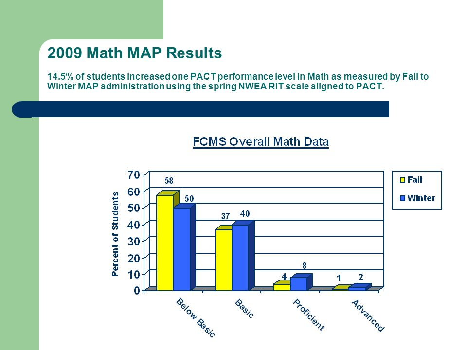 2009 Math MAP Results 14.5% of students increased one PACT performance level in Math as measured by Fall to Winter MAP administration using the spring NWEA RIT scale aligned to PACT.