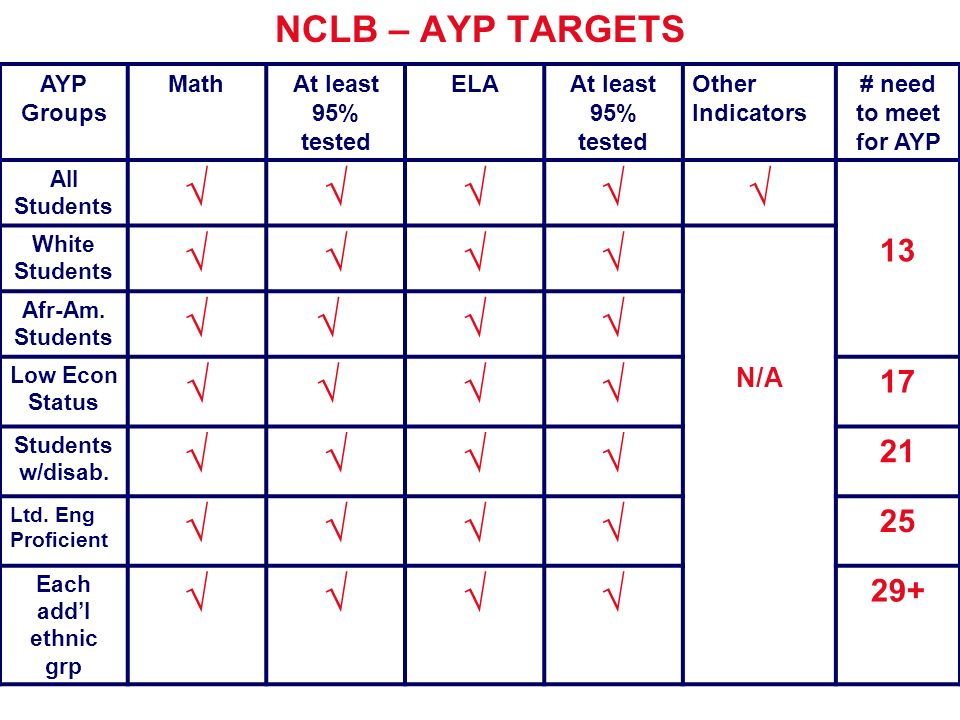 NCLB – AYP TARGETS AYP Groups MathAt least 95% tested ELAAt least 95% tested Other Indicators # need to meet for AYP All Students White Students 13 Afr-Am.