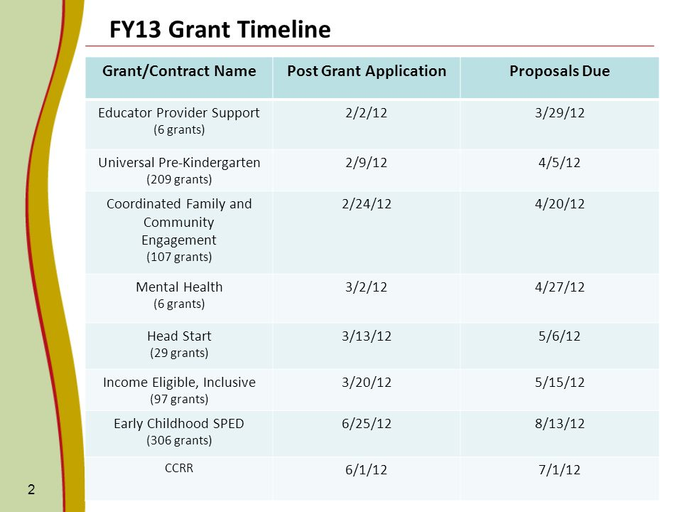FY13 Grant Timeline 2 Grant/Contract NamePost Grant ApplicationProposals Due Educator Provider Support (6 grants) 2/2/123/29/12 Universal Pre-Kindergarten (209 grants) 2/9/124/5/12 Coordinated Family and Community Engagement (107 grants) 2/24/124/20/12 Mental Health (6 grants) 3/2/124/27/12 Head Start (29 grants) 3/13/125/6/12 Income Eligible, Inclusive (97 grants) 3/20/125/15/12 Early Childhood SPED (306 grants) 6/25/128/13/12 CCRR 6/1/127/1/12