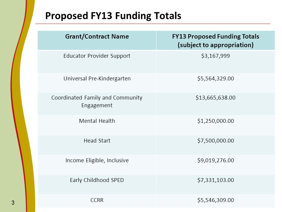 Proposed FY13 Funding Totals 3 Grant/Contract NameFY13 Proposed Funding Totals (subject to appropriation) Educator Provider Support$3,167,999 Universal Pre-Kindergarten$5,564, Coordinated Family and Community Engagement $13,665, Mental Health$1,250, Head Start$7,500, Income Eligible, Inclusive$9,019, Early Childhood SPED$7,331, CCRR$5,546,309.00