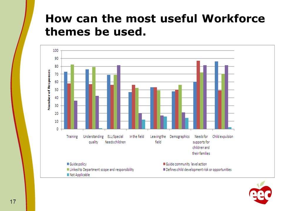 How can the most useful Workforce themes be used. 17