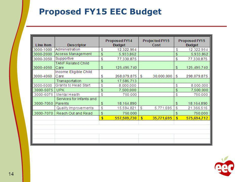 Proposed FY15 EEC Budget 14