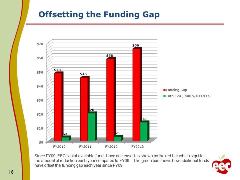 Offsetting the Funding Gap 16 Since FY09, EECs total available funds have decreased as shown by the red bar which signifies the amount of reduction each year compared to FY09.