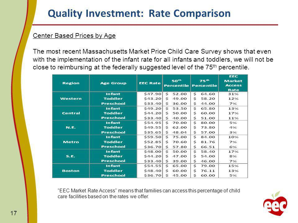 17 Center Based Prices by Age The most recent Massachusetts Market Price Child Care Survey shows that even with the implementation of the infant rate for all infants and toddlers, we will not be close to reimbursing at the federally suggested level of the 75 th percentile.