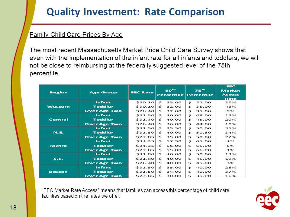 Quality Investment: Rate Comparison 18 Family Child Care Prices By Age The most recent Massachusetts Market Price Child Care Survey shows that even with the implementation of the infant rate for all infants and toddlers, we will not be close to reimbursing at the federally suggested level of the 75th percentile.