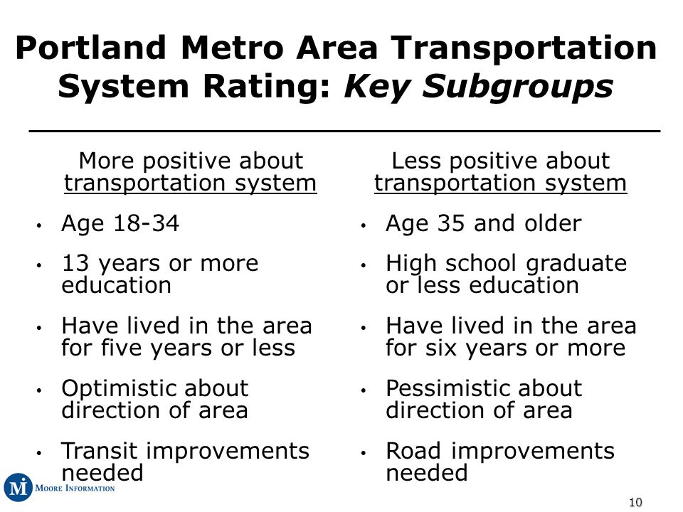 10 Portland Metro Area Transportation System Rating: Key Subgroups More positive about transportation system Less positive about transportation system Age 18-34 Age 35 and older 13 years or more education High school graduate or less education Have lived in the area for five years or less Have lived in the area for six years or more Optimistic about direction of area Pessimistic about direction of area Transit improvements needed Road improvements needed
