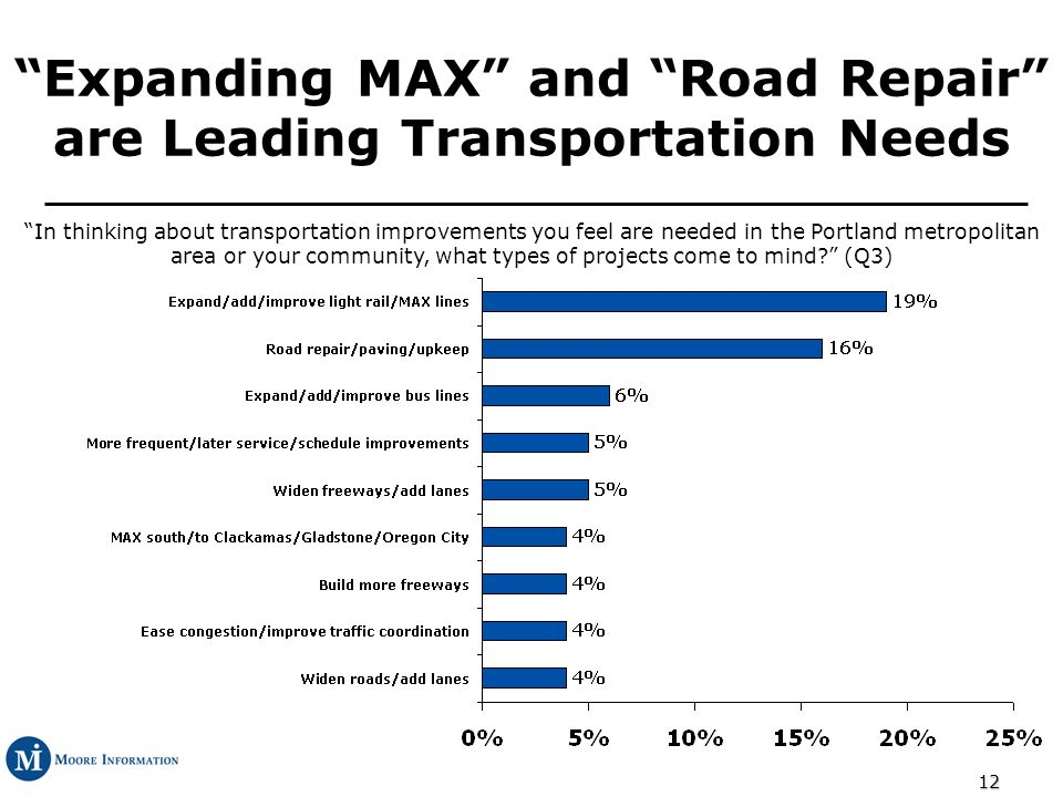 12 Expanding MAX and Road Repair are Leading Transportation Needs In thinking about transportation improvements you feel are needed in the Portland metropolitan area or your community, what types of projects come to mind.