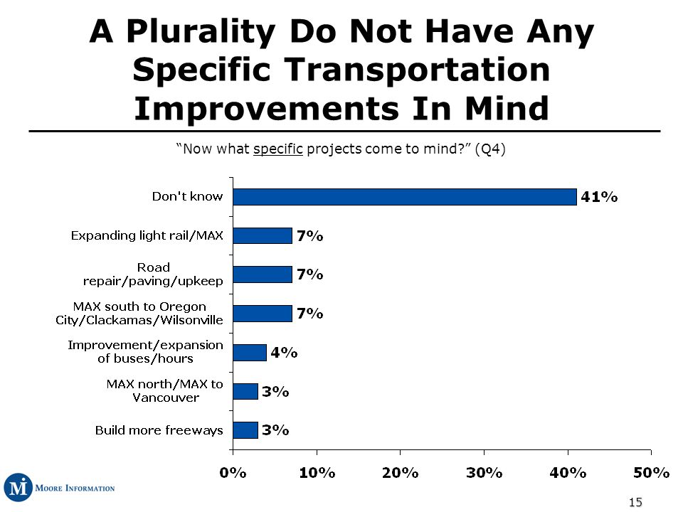 15 A Plurality Do Not Have Any Specific Transportation Improvements In Mind Now what specific projects come to mind.
