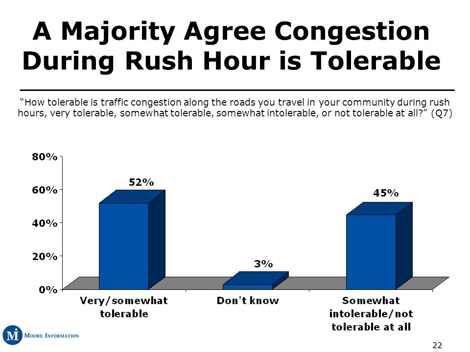 22 A Majority Agree Congestion During Rush Hour is Tolerable How tolerable is traffic congestion along the roads you travel in your community during rush hours, very tolerable, somewhat tolerable, somewhat intolerable, or not tolerable at all.