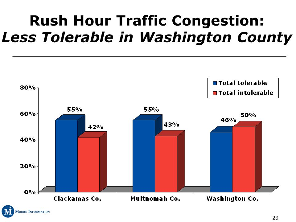 23 Rush Hour Traffic Congestion: Less Tolerable in Washington County
