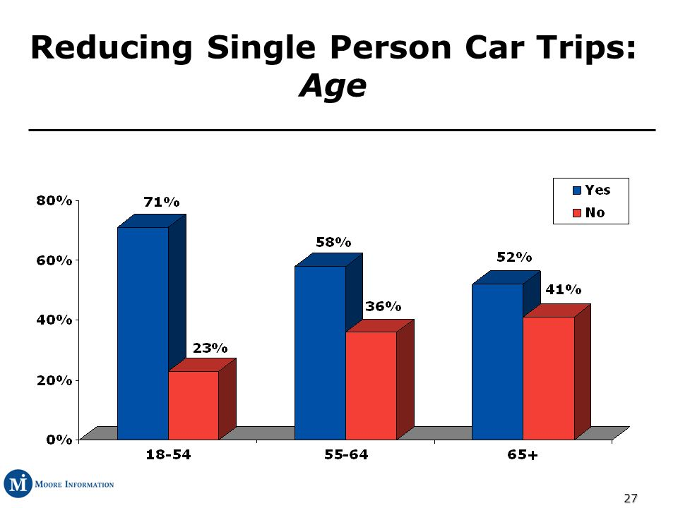27 Reducing Single Person Car Trips: Age