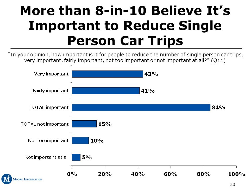 30 More than 8-in-10 Believe Its Important to Reduce Single Person Car Trips In your opinion, how important is it for people to reduce the number of single person car trips, very important, fairly important, not too important or not important at all.