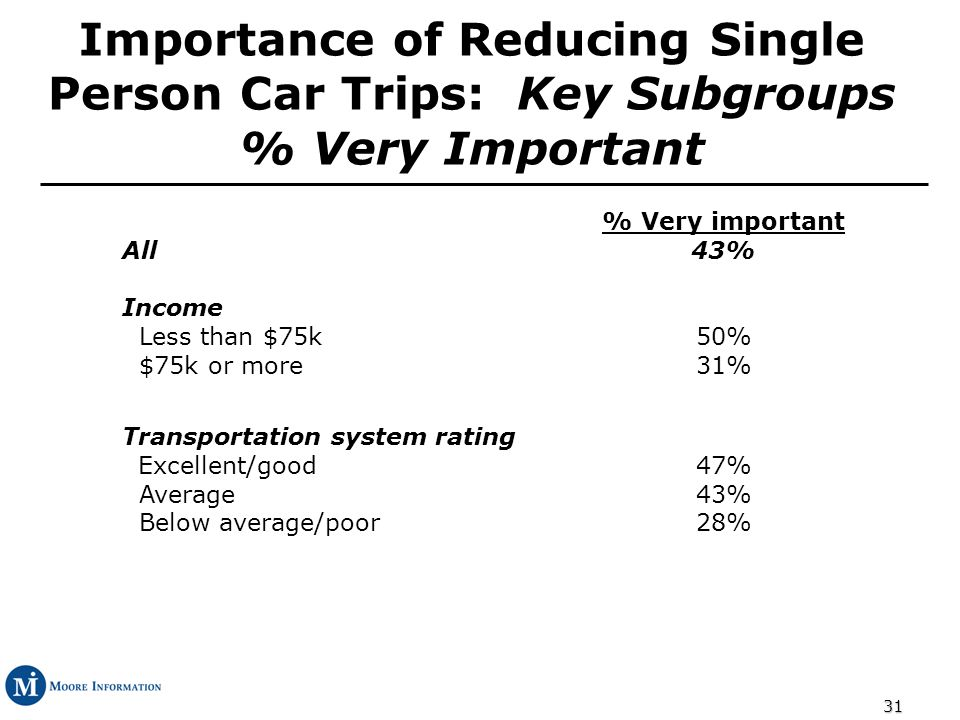 31 Importance of Reducing Single Person Car Trips: Key Subgroups % Very Important All Income Less than $75k $75k or more % Very important 43% 50% 31% Transportation system rating Excellent/good Average Below average/poor 47% 43% 28%