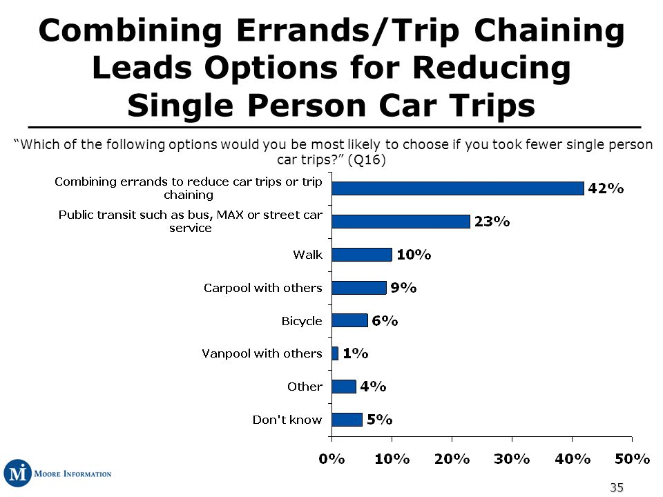 35 Combining Errands/Trip Chaining Leads Options for Reducing Single Person Car Trips Which of the following options would you be most likely to choose if you took fewer single person car trips.