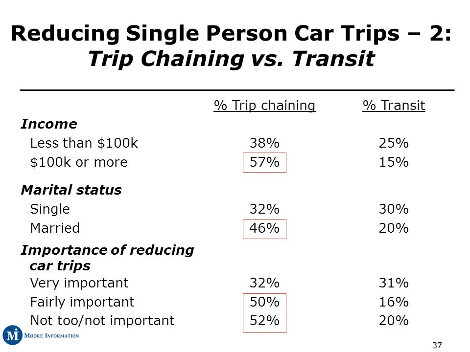 37 Reducing Single Person Car Trips – 2: Trip Chaining vs.