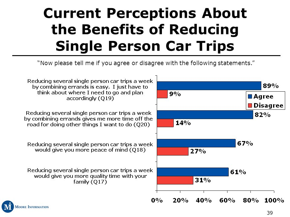 39 Current Perceptions About the Benefits of Reducing Single Person Car Trips Now please tell me if you agree or disagree with the following statements.