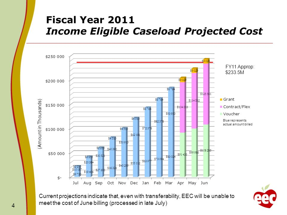 Fiscal Year 2011 Income Eligible Caseload Projected Cost 4 FY11 Approp: $233.5M (Amount in Thousands) Blue represents actual amount billed Current projections indicate that, even with transferability, EEC will be unable to meet the cost of June billing (processed in late July)
